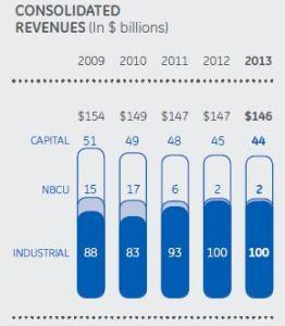 GE revenues 2009-2013
