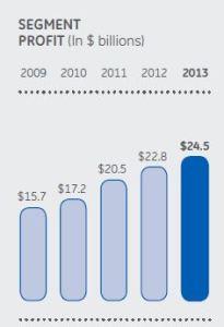 GE segment profit 2009-2013